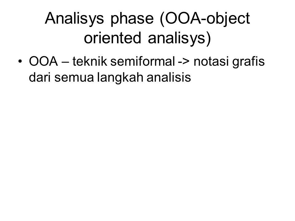 Analisys phase (OOA-object oriented analisys) OOA – teknik semiformal -> notasi grafis dari semua langkah analisis