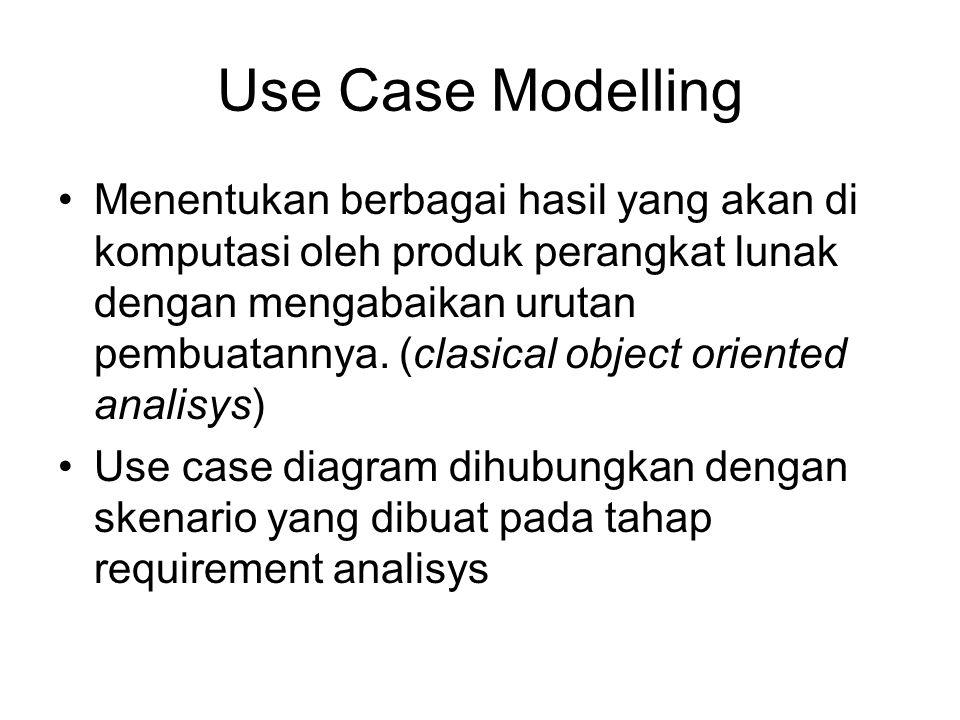 Use Case Modelling Menentukan berbagai hasil yang akan di komputasi oleh produk perangkat lunak dengan mengabaikan urutan pembuatannya. (clasical obje
