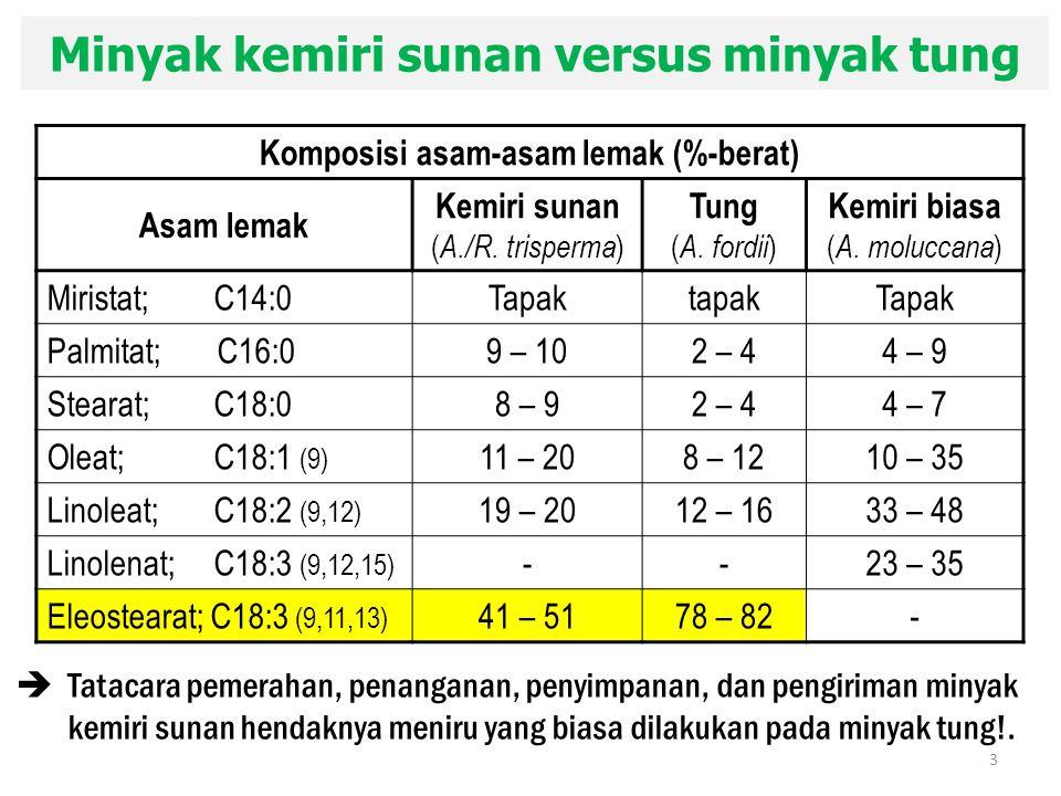Minyak kemiri sunan versus minyak tung Komposisi asam-asam lemak (%-berat) Asam lemak Kemiri sunan ( A./R. trisperma ) Tung ( A. fordii ) Kemiri biasa