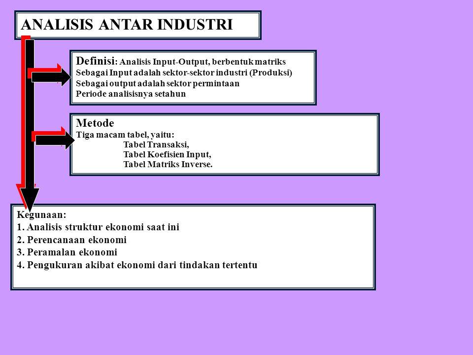 ANALISIS ANTAR INDUSTRI Definisi : Analisis Input-Output, berbentuk matriks Sebagai Input adalah sektor-sektor industri (Produksi) Sebagai output adal