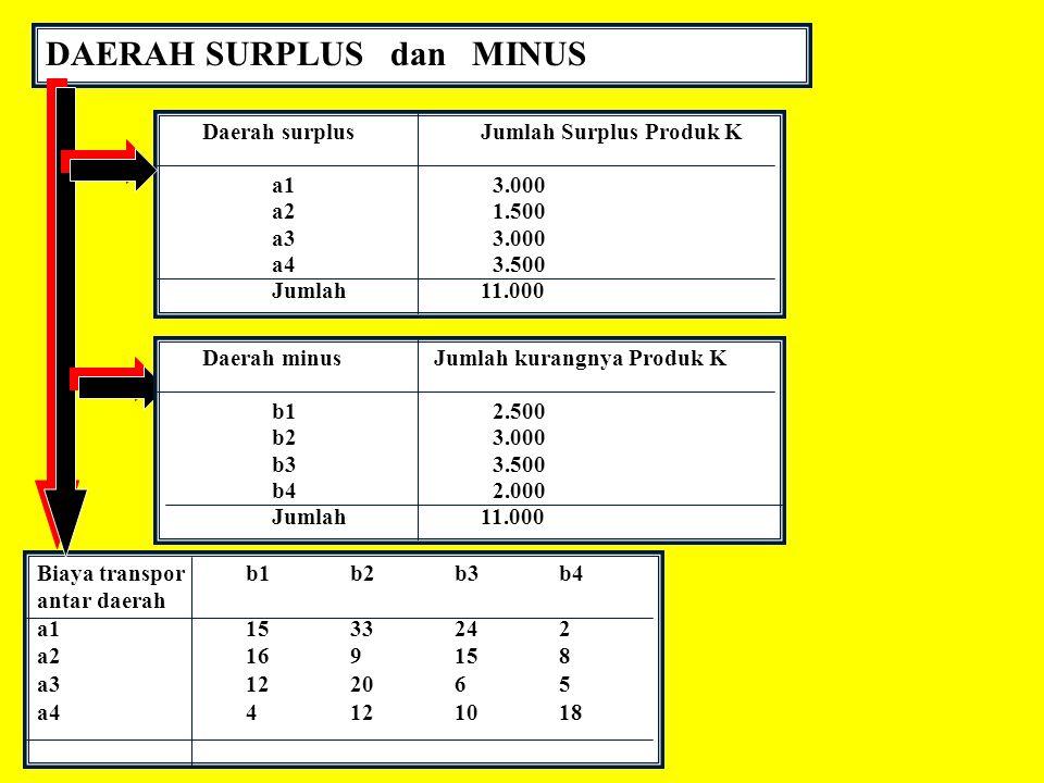 DAERAH SURPLUS dan MINUS Daerah surplusJumlah Surplus Produk K a1 3.000 a2 1.500 a3 3.000 a4 3.500 Jumlah11.000 Biaya transporb1b2b3b4 antar daerah a1