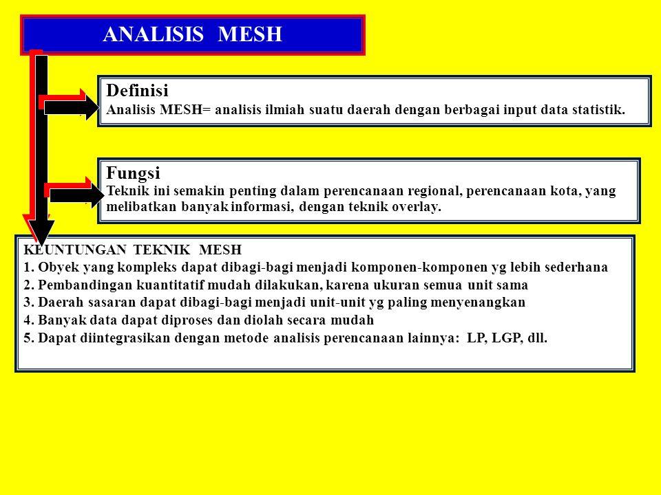 ANALISIS MESH Definisi Analisis MESH= analisis ilmiah suatu daerah dengan berbagai input data statistik. Fungsi Teknik ini semakin penting dalam peren
