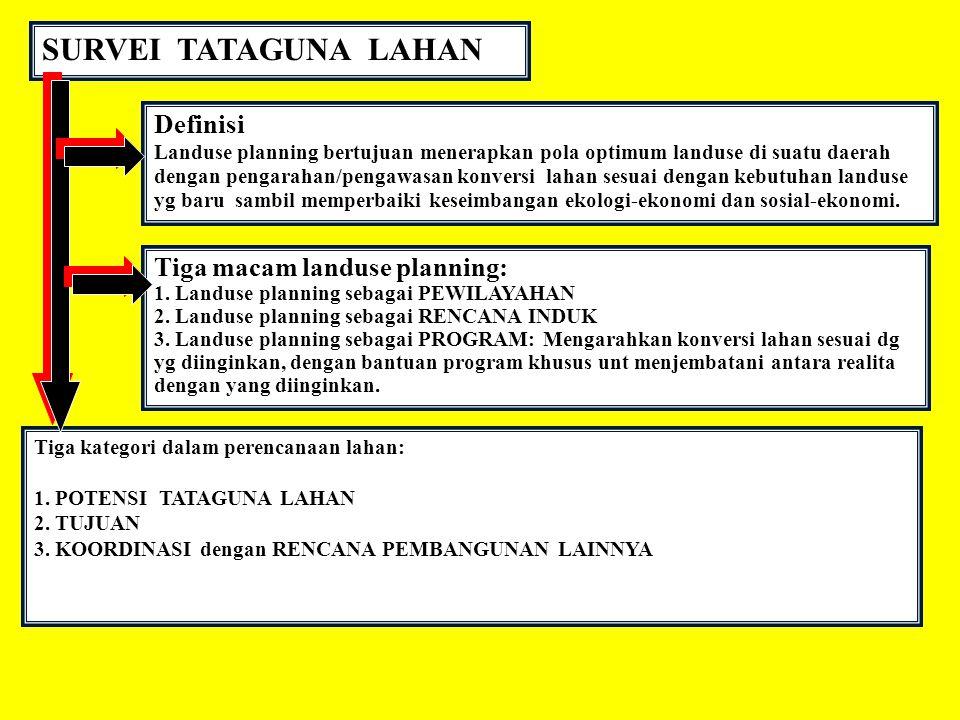 SURVEI TATAGUNA LAHAN Definisi Landuse planning bertujuan menerapkan pola optimum landuse di suatu daerah dengan pengarahan/pengawasan konversi lahan
