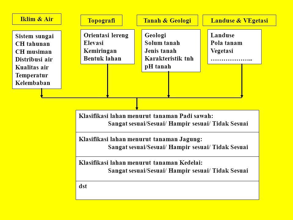 Iklim & Air TopografiTanah & GeologiLanduse & VEgetasi Sistem sungai CH tahunan CH musiman Distribusi air Kualitas air Temperatur Kelembaban Orientasi
