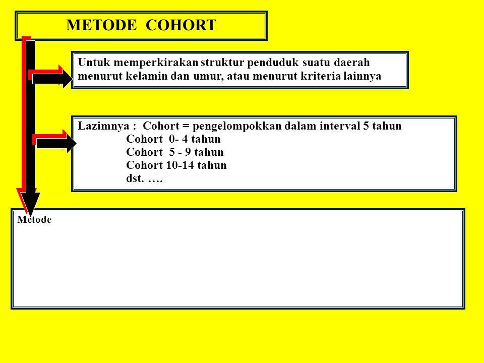 METODE COHORT Untuk memperkirakan struktur penduduk suatu daerah menurut kelamin dan umur, atau menurut kriteria lainnya Lazimnya : Cohort = pengelomp