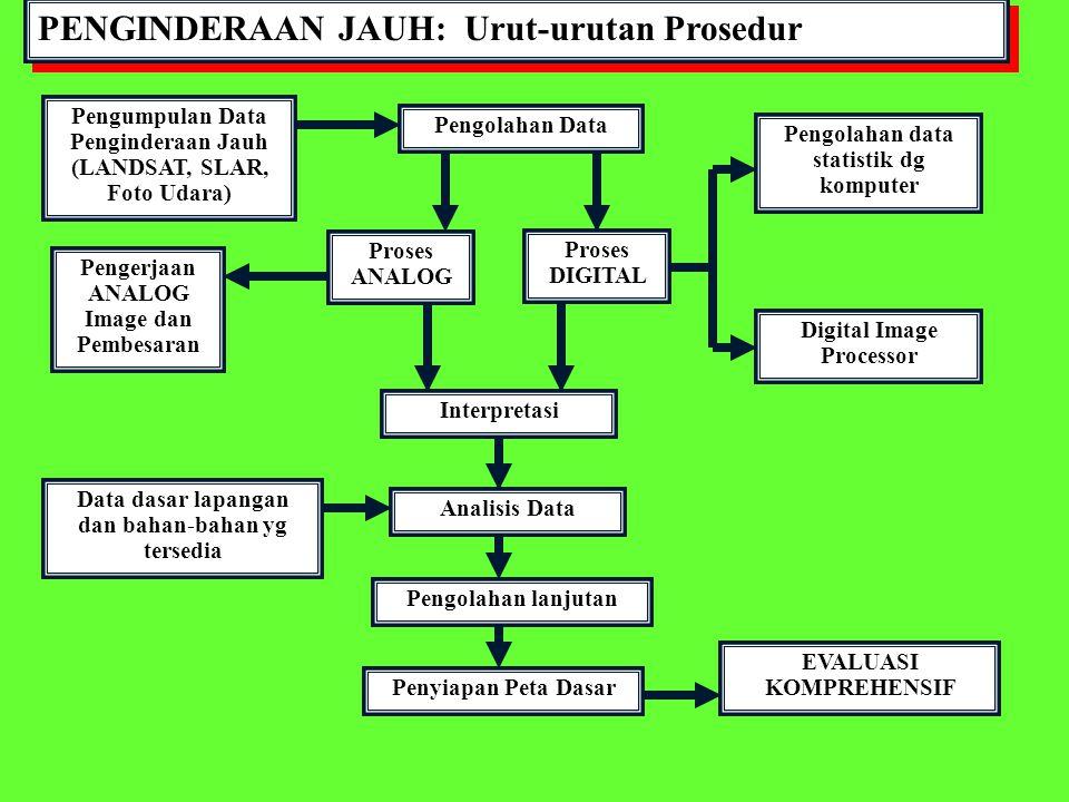 PENGINDERAAN JAUH: Urut-urutan Prosedur Pengumpulan Data Penginderaan Jauh (LANDSAT, SLAR, Foto Udara) Pengolahan Data Proses ANALOG Proses DIGITAL Pe