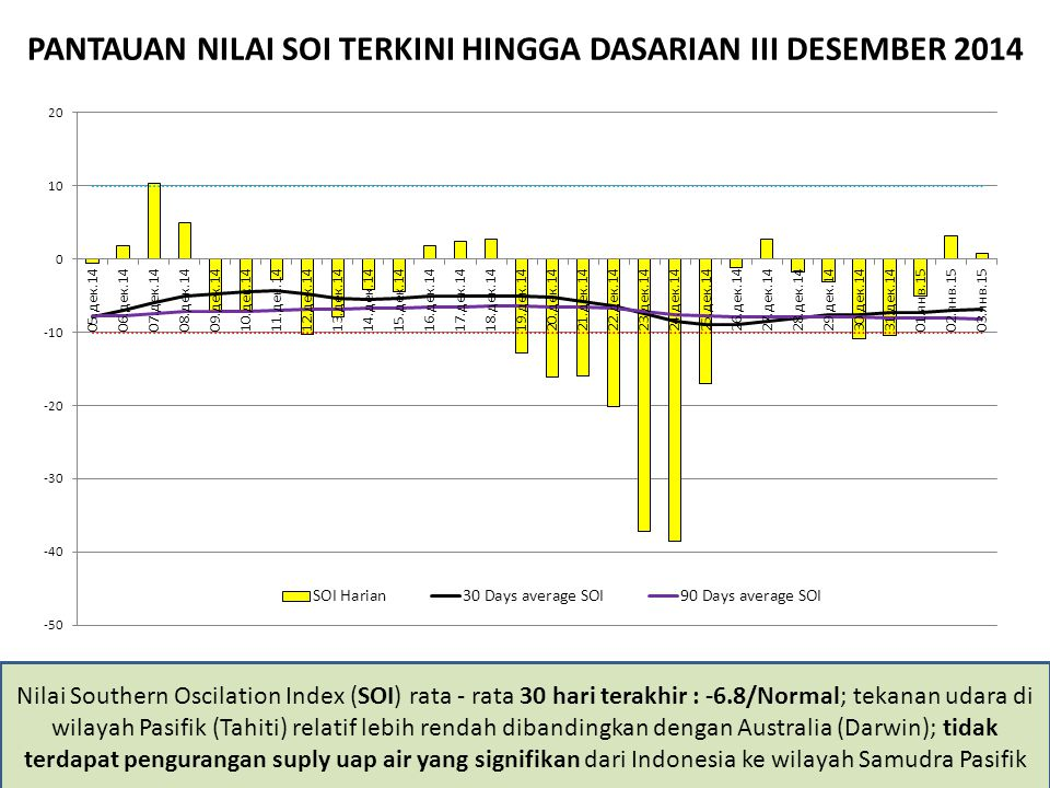 PANTAUAN NILAI SOI TERKINI HINGGA DASARIAN III DESEMBER 2014 Nilai Southern Oscilation Index (SOI) rata - rata 30 hari terakhir : -6.8/Normal; tekanan