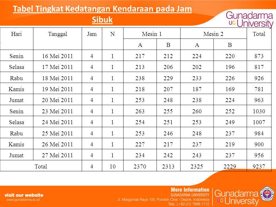 Tabel Tingkat Kedatangan Kendaraan pada Jam Sibuk HariTanggalJamNMesin 1Mesin 2Total ABAB Senin16 Mei 201141217212224220873 Selasa17 Mei 2011412132062