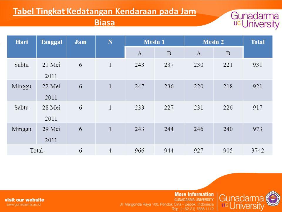 Tabel Tingkat Kedatangan Kendaraan pada Jam Biasa HariTanggalJamNMesin 1Mesin 2Total ABAB Sabtu 21 Mei 2011 61243237230221931 Minggu 22 Mei 2011 61247