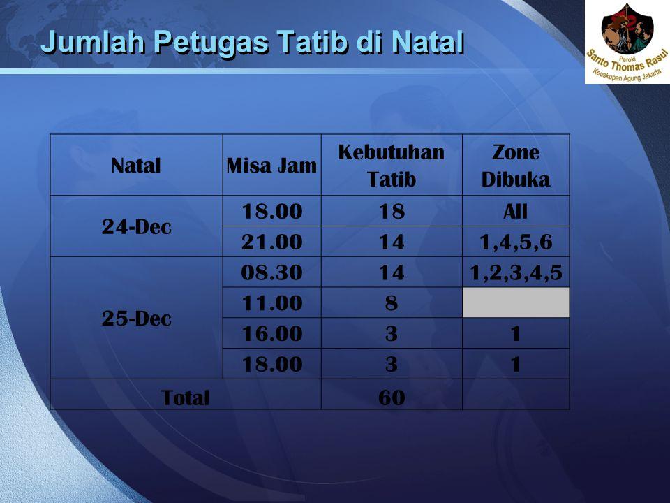 LOGO Jumlah Petugas Tatib di Natal NatalMisa Jam Kebutuhan Tatib Zone Dibuka 24-Dec 18.0018All 21.00141,4,5,6 25-Dec 08.30141,2,3,4,5 11.008 16.0031 1