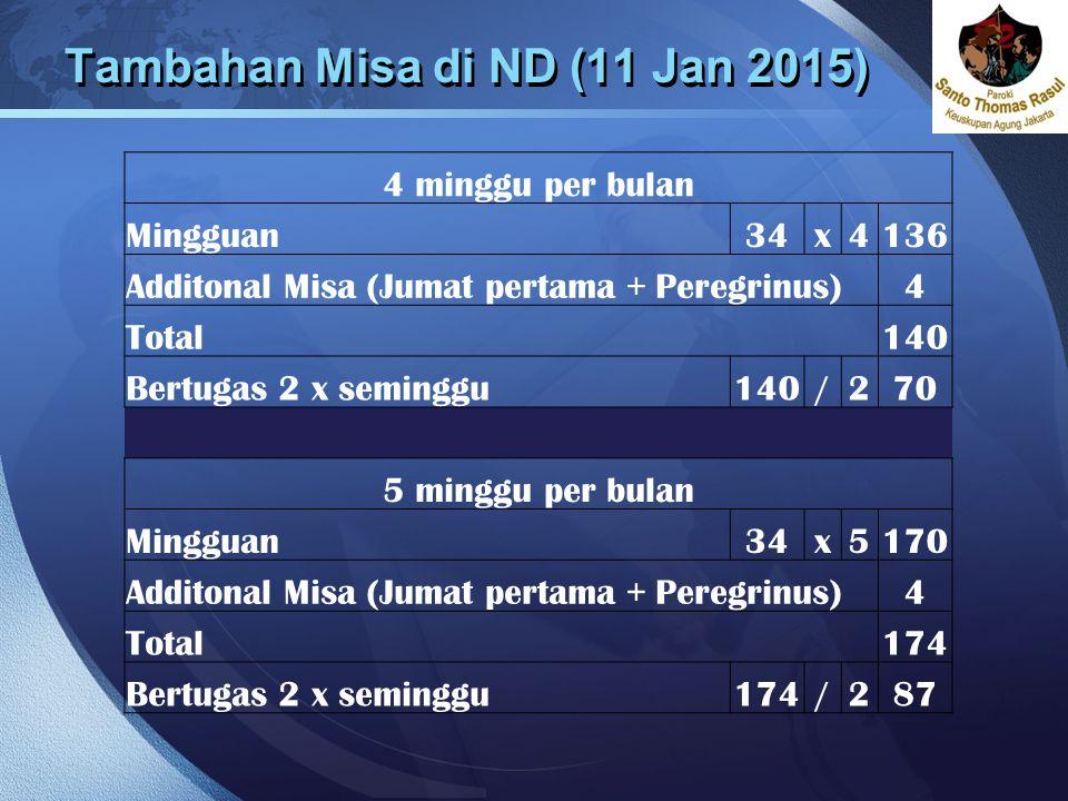 LOGO Tambahan Misa di ND (11 Jan 2015) 4 minggu per bulan Mingguan34x4136 Additonal Misa (Jumat pertama + Peregrinus)4 Total140 Bertugas 2 x seminggu1