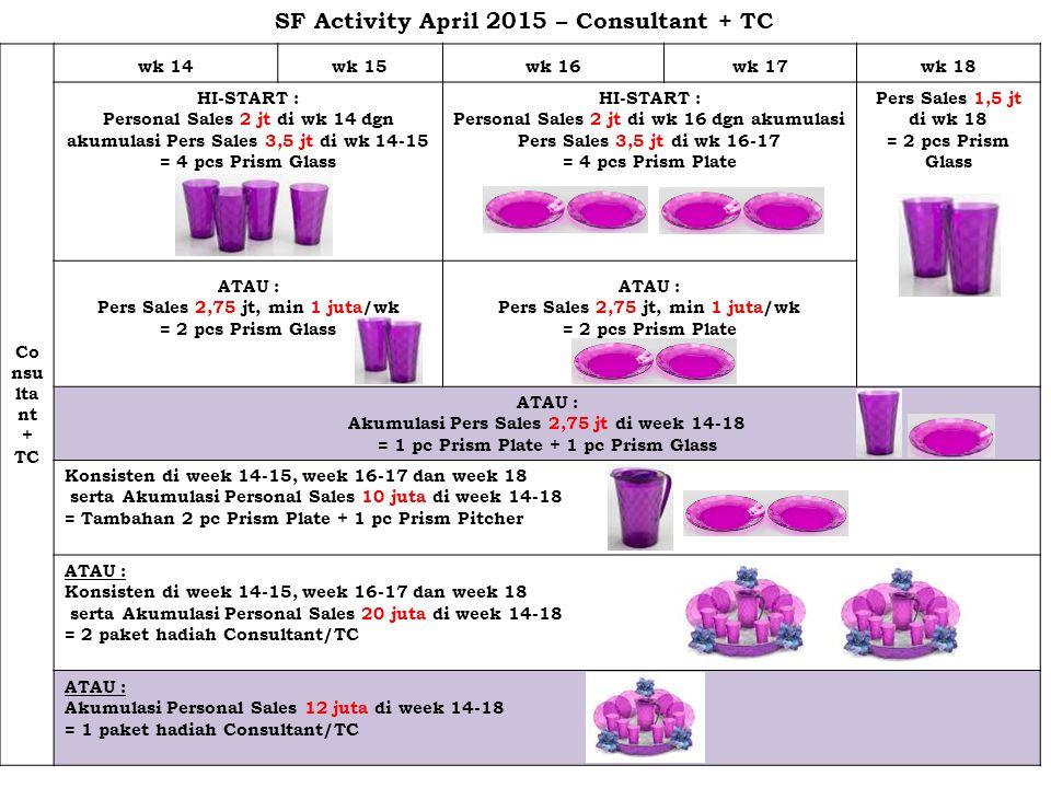 Manager wk 14wk 15wk 16wk 17wk 18 3 – 4 – 1 (dengan 1-2-1 di salah satu week & min pers sales 4,5 juta) = 4 pcs Prism Glass 1 – 2 – 0 = 1 pc Prism Glass + 1 pc Prism Plate 3 – 4 – 1 (dengan 1-2-1 di salah satu week & min pers sales 4,5 juta) = 4 pcs Prism Plate Konsisten di week 14-15, week 16, week 17-18 dengan tambahan Pers Sales 6 juta = Tambahan 1 pc Prism Plate + 1 pc Prism Glass + 1 pc Pitcher + 6 pcs Prism Bowl 500 ml ATAU : Konsisten di week 14-15, week 16 & week 17-18 dengan tambahan Pers Sales 20,75 juta = 2 paket hadiah Manager ATAU : Konsisten di week 14-15, wweek 16 & week 17-18 dengan tambahan Pers Sales 35,5 juta = 3 paket hadiah Manager SF Activity April 2015 – Manager