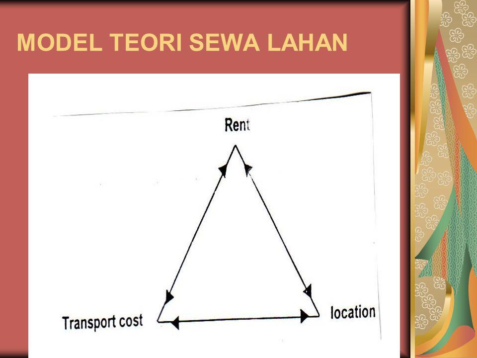 MODEL TEORI SEWA LAHAN