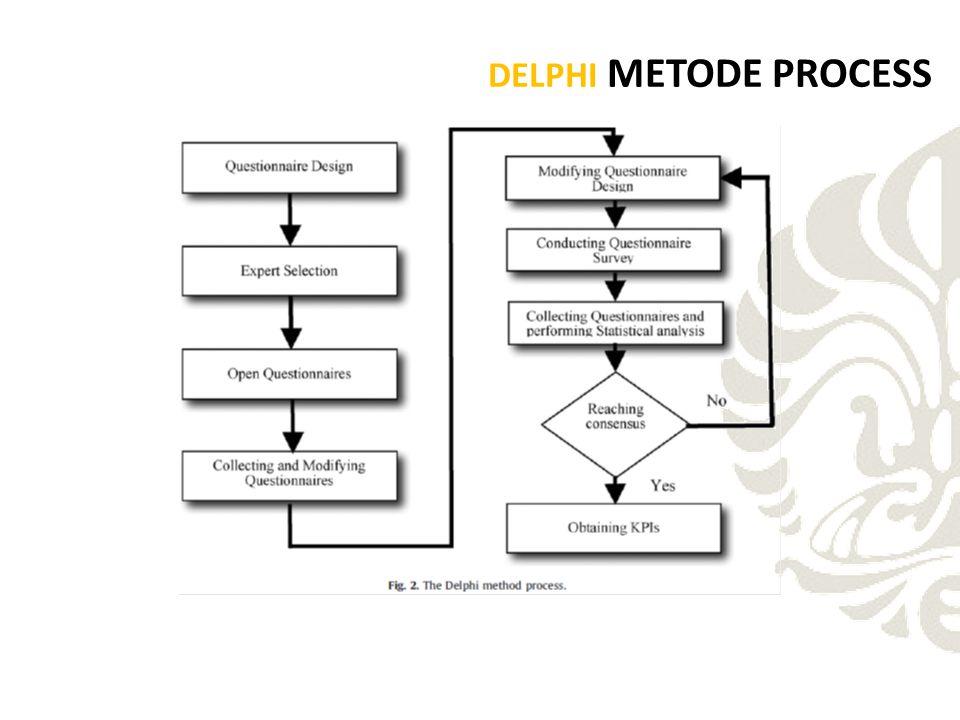 DELPHI METODE PROCESS