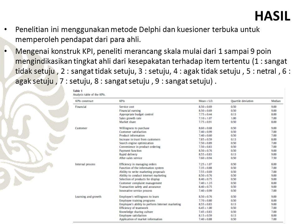 HASIL Penelitian ini menggunakan metode Delphi dan kuesioner terbuka untuk memperoleh pendapat dari para ahli. Mengenai konstruk KPI, peneliti meranca