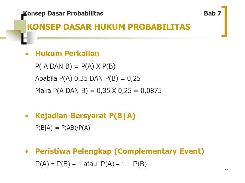 15 KONSEP DASAR HUKUM PROBABILITAS Hukum Perkalian P( A DAN B) = P(A) X P(B) Apabila P(A) 0,35 DAN P(B) = 0,25 Maka P(A DAN B) = 0,35 X 0,25 = 0,0875