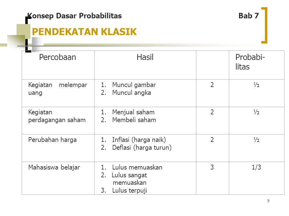 10 Definisi: Probabilitas suatu kejadian tidak dianggap sama, tergantung dari berapa banyak suatu kejadian terjadi.