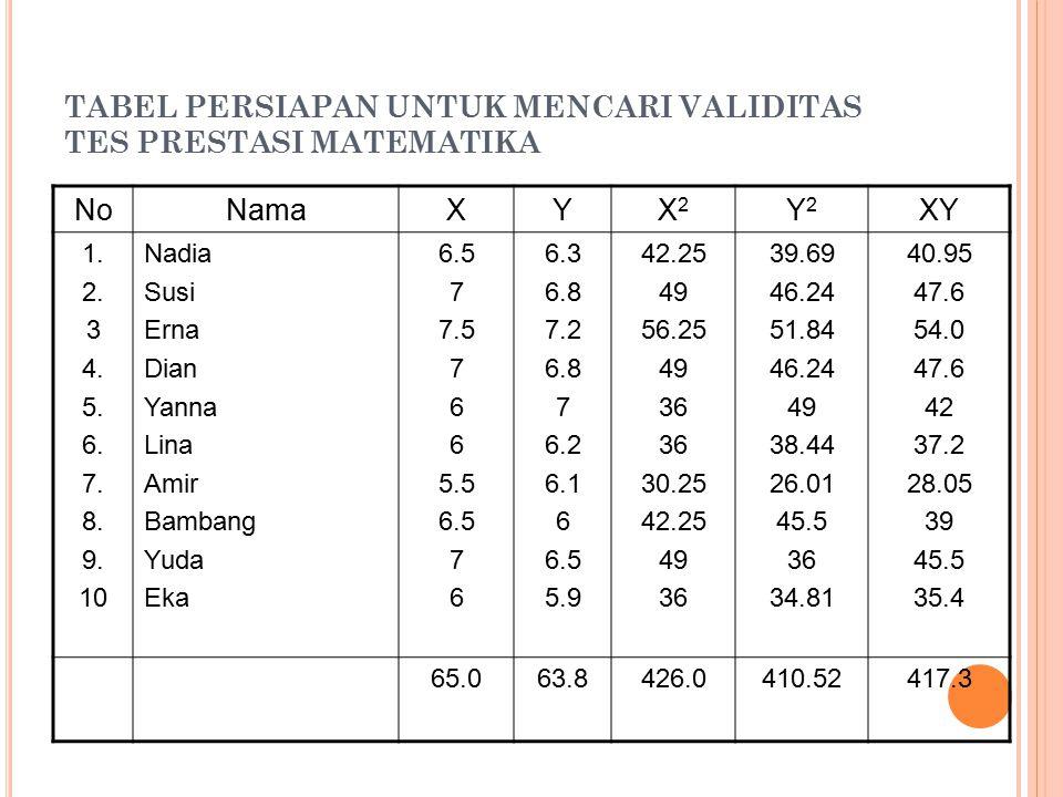 TABEL PERSIAPAN UNTUK MENCARI VALIDITAS TES PRESTASI MATEMATIKA NoNamaXYX2X2 Y2Y2 XY 1.