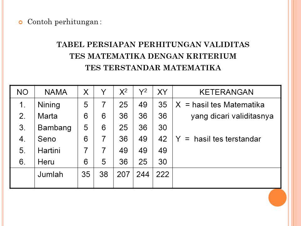 Contoh perhitungan : TABEL PERSIAPAN PERHITUNGAN VALIDITAS TES MATEMATIKA DENGAN KRITERIUM TES TERSTANDAR MATEMATIKA NONAMAXYX2X2 Y2Y2 XYKETERANGAN 1.