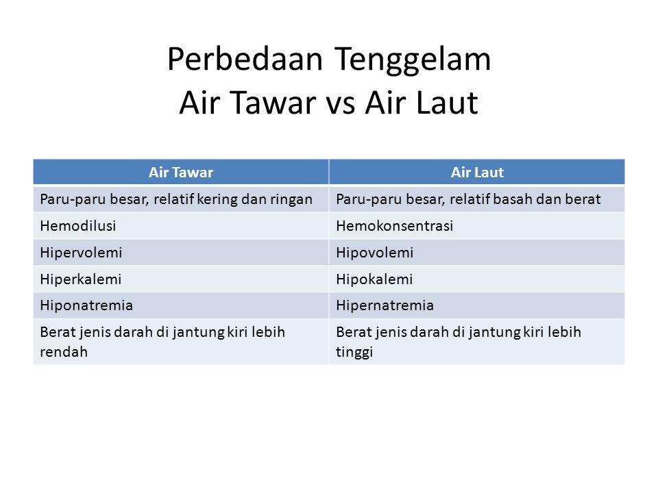 Perbedaan Tenggelam Air Tawar vs Air Laut Air TawarAir Laut Paru-paru besar, relatif kering dan ringanParu-paru besar, relatif basah dan berat Hemodil
