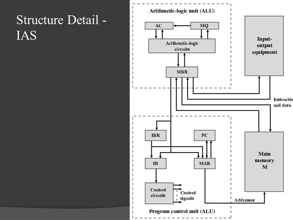 Structure Detail - IAS
