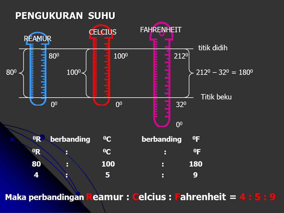 Pengukuran Suhu Suhu suatu benda adalah tingkat panas benda itu. Suhu suatu benda adalah tingkat panas benda itu. Alat pengukur suhu disebut termomete