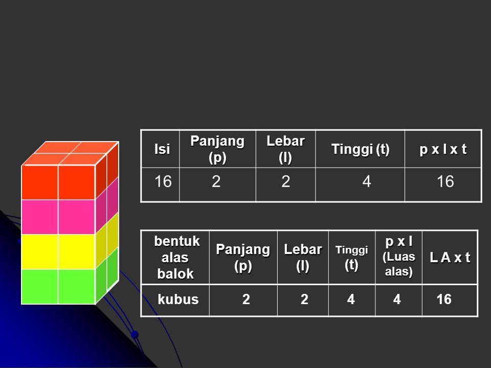 Isi Isi Panjang (p) Lebar (l) Tinggi (t) p x l x t bentuk alas balok bentuk alas balok Panjang (p) Lebar (l) p x l (Luas alas) L A x t 33 113 Persegi