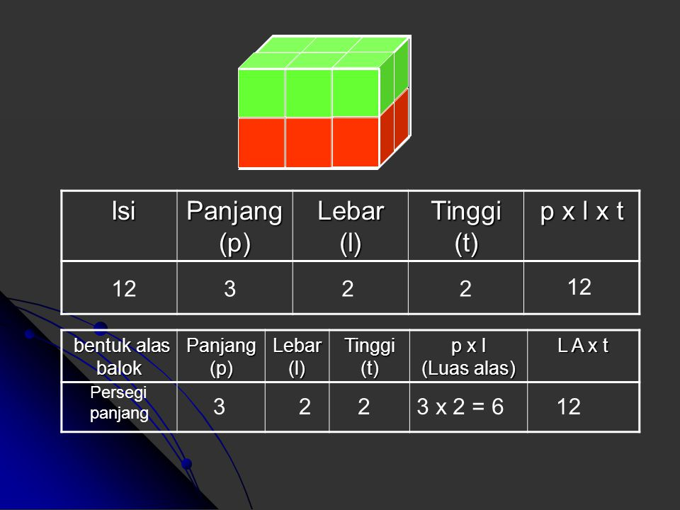 Isi Isi Panjang (p) Lebar (l) Tinggi (t) p x l x t bentuk alas balok bentuk alas balok Panjang (p) Lebar (l) Tinggi (t) p x l (Luas alas) L A x t 1622