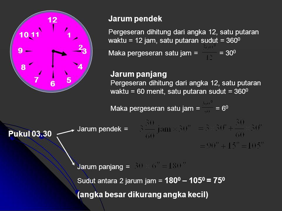 PENGUKURAN SUDUT PADA JARUM JAM 12 9 3 6 Pukul 06.00 = 180 0 Pukul 03.30 = 75 0 Pukul 09.30 = 105 0 Pukul 05.00 = 150 0 Pukul 02.24 = ? 0