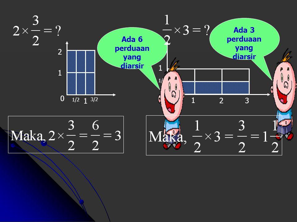 2 3 0 2 x 3 = ? 1 1 2 0 1/32/3 Maka, 2 x 3 = 6 Ada 6 satuan yang diarsir Ada 2 pertigaan yang diarsir