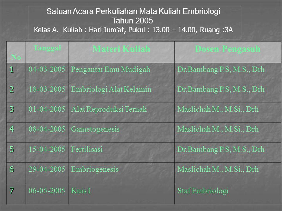 Satuan Acara Perkuliahan Mata Kuliah Embriologi Tahun 2005 Kelas A. Kuliah : Hari Jum'at, Pukul : 13.00 – 14.00, Ruang :3A No Tanggal Materi KuliahDos