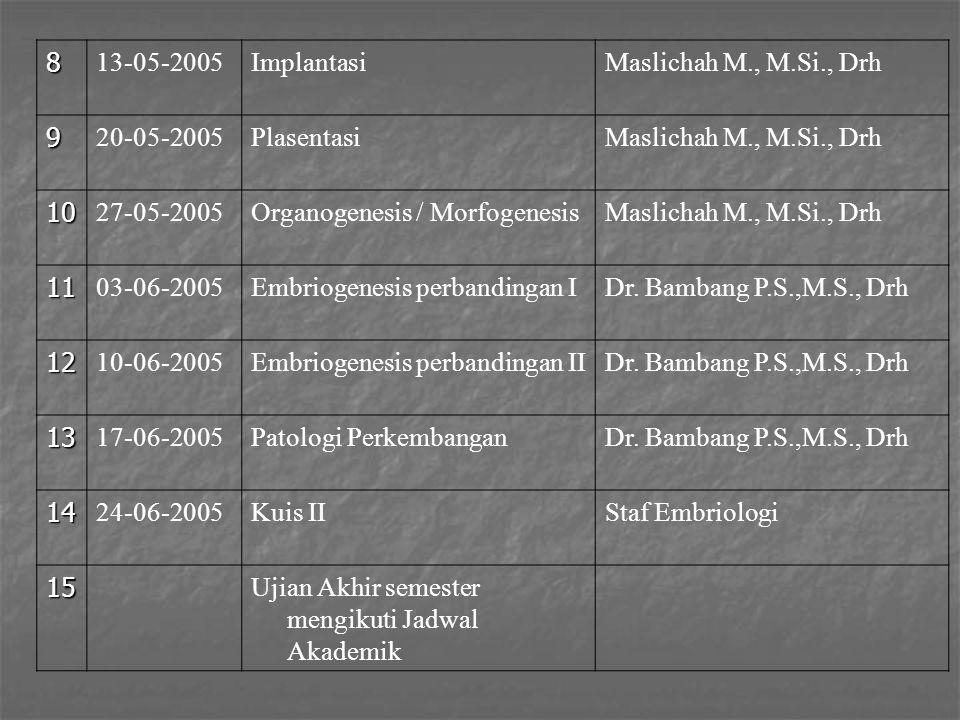 8 13-05-2005ImplantasiMaslichah M., M.Si., Drh 9 20-05-2005PlasentasiMaslichah M., M.Si., Drh 10 27-05-2005Organogenesis / MorfogenesisMaslichah M., M
