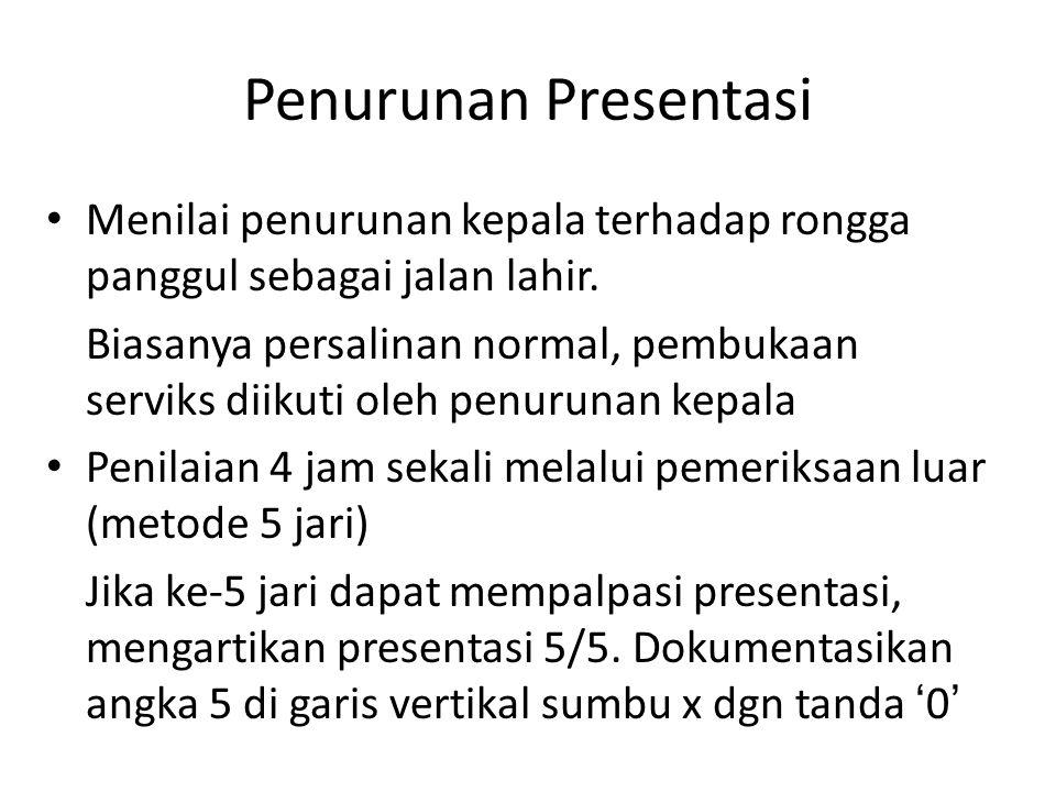 Penurunan Presentasi