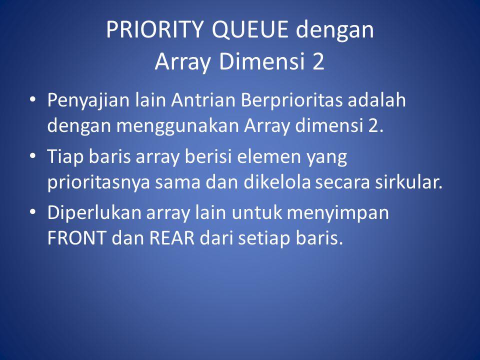PRIORITY QUEUE dengan Array Dimensi 2 Penyajian lain Antrian Berprioritas adalah dengan menggunakan Array dimensi 2. Tiap baris array berisi elemen ya