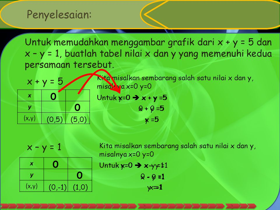 1. METODE GRAFIK Langkah-langkah metofe grafik: CCarilah himpunan penyelesaian masing-masing persamaan pada satu bidang koordinat. TTentukan titik