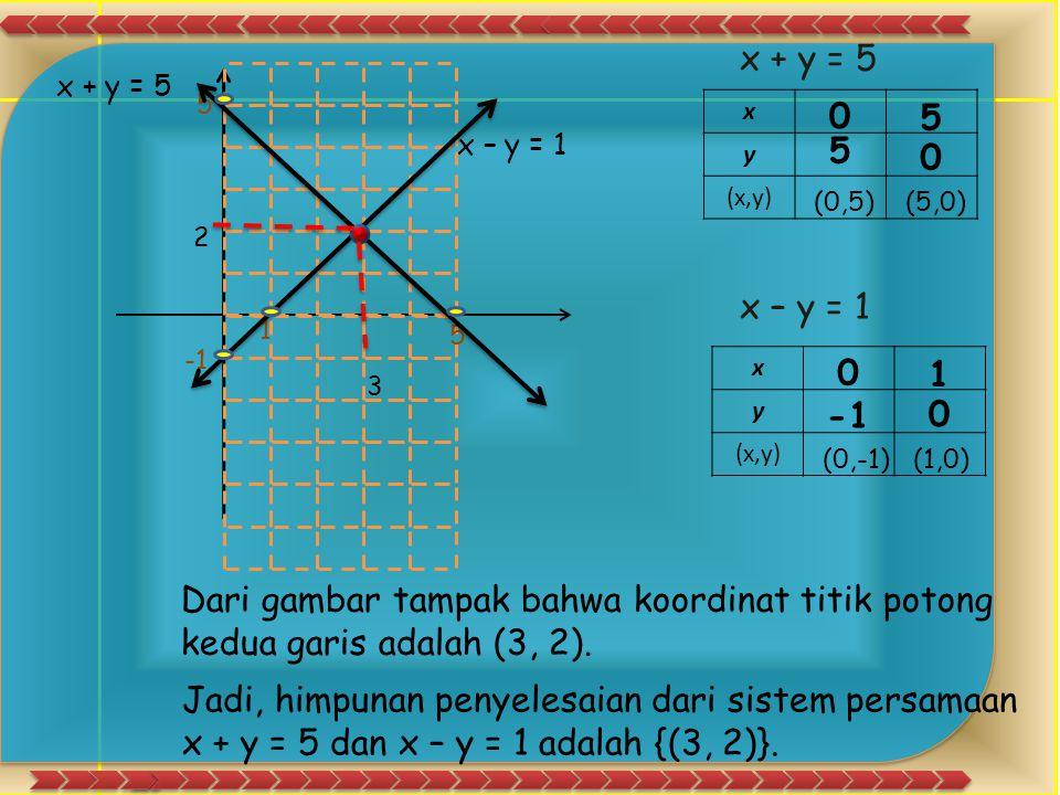Penyelesaian: Untuk memudahkan menggambar grafik dari x + y = 5 dan x – y = 1, buatlah tabel nilai x dan y yang memenuhi kedua persamaan tersebut. x +