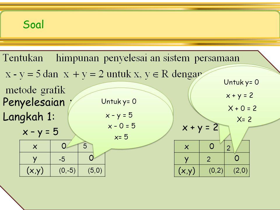 5 5 1 Dari gambar tampak bahwa koordinat titik potong kedua garis adalah (3, 2). Jadi, himpunan penyelesaian dari sistem persamaan x + y = 5 dan x – y