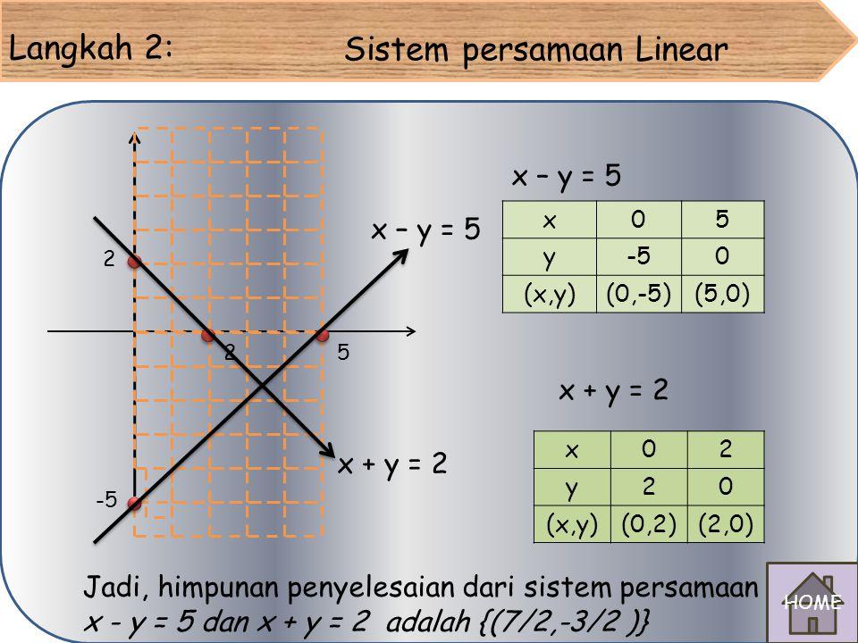 Soal Penyelesaian : Langkah 1: x – y = 5 x0 y0 (x,y) x + y = 2 x0 y0 (x,y) Untuk x= 0 x – y = 5 0 – y = 5 – y = 5 y = -5 Untuk y= 0 x – y = 5 x – 0 =