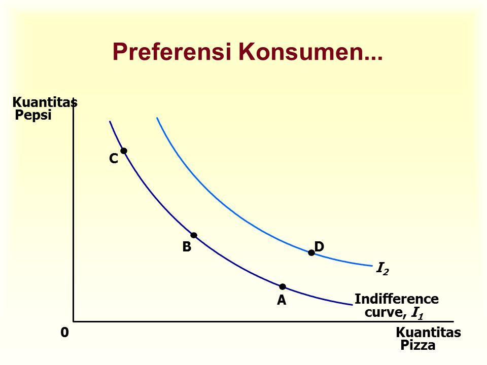 u Konsumen akan memperoleh kepuasan yang sama kalau ia menikmati beberapa kombinasi konsumsi yang dilambangkan masing-masing oleh titik A, titik B, dan titik C, karena semua titik tersebut berada pada kurva indiferen yang sama Preferensi Konsumen