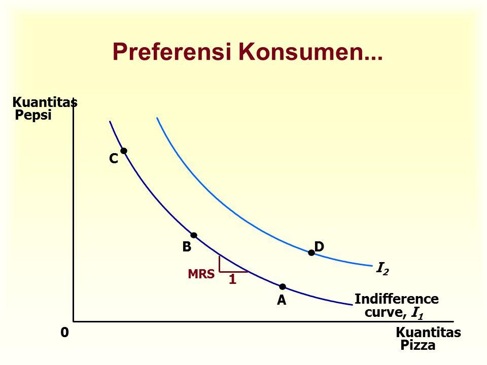 Preferensi Konsumen... Kuantitas Pizza Kuantitas Pepsi 0 C B A D Indifference curve, I 1 I2I2 1 MRS