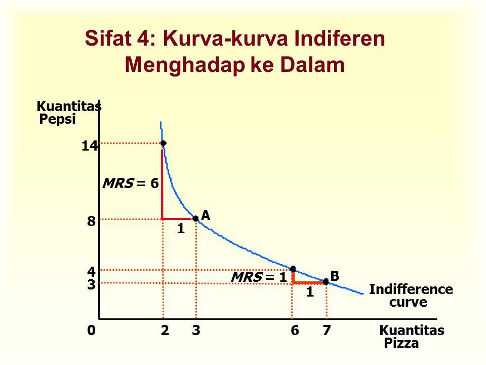 1 MRS = 1 8 3 Indifference curve A Sifat 4: Kurva-kurva Indiferen Menghadap ke Dalam Kuantitas Pizza Kuantitas Pepsi 0 14 2 3 7 B 1 MRS = 6 4 6