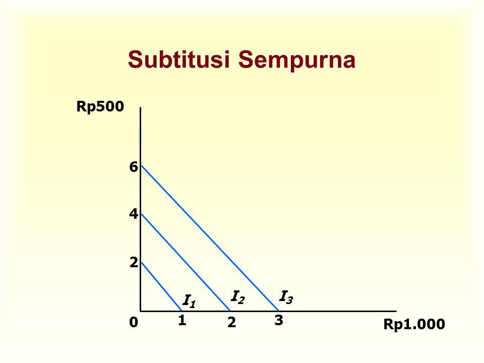 Komplemen Sempurna Dua pasangan barang yang memiliki kurva indiferen berbentuk kemiringan siku- siku.