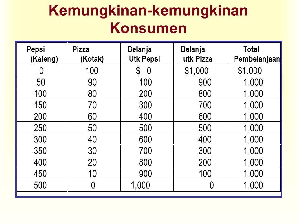 Garis Anggaran Konsumen u Berbagai titik pada garis kendala anggaran mengindikasikan kombinasi konsumen atau trade-off antara dua barang.