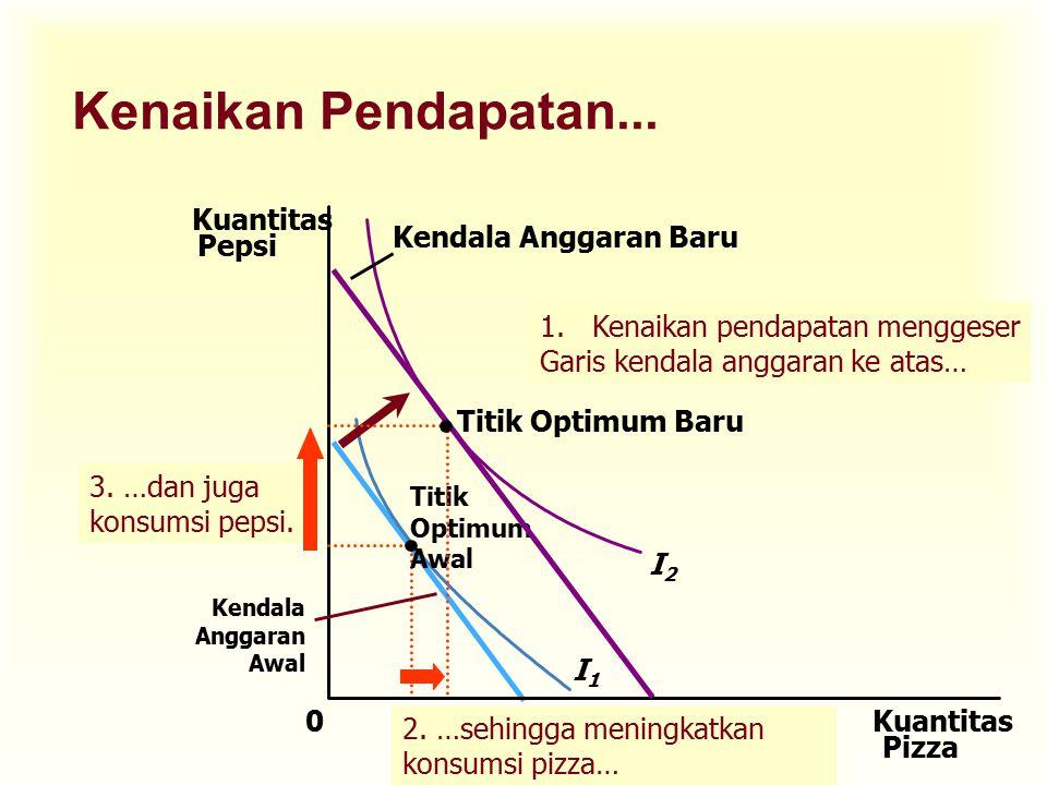 Barang Normal versus Barang Inferior u Jenis barang yang permintaannya akan meningkat kalau pendapatan konsumen bertambah disebut barang normal.