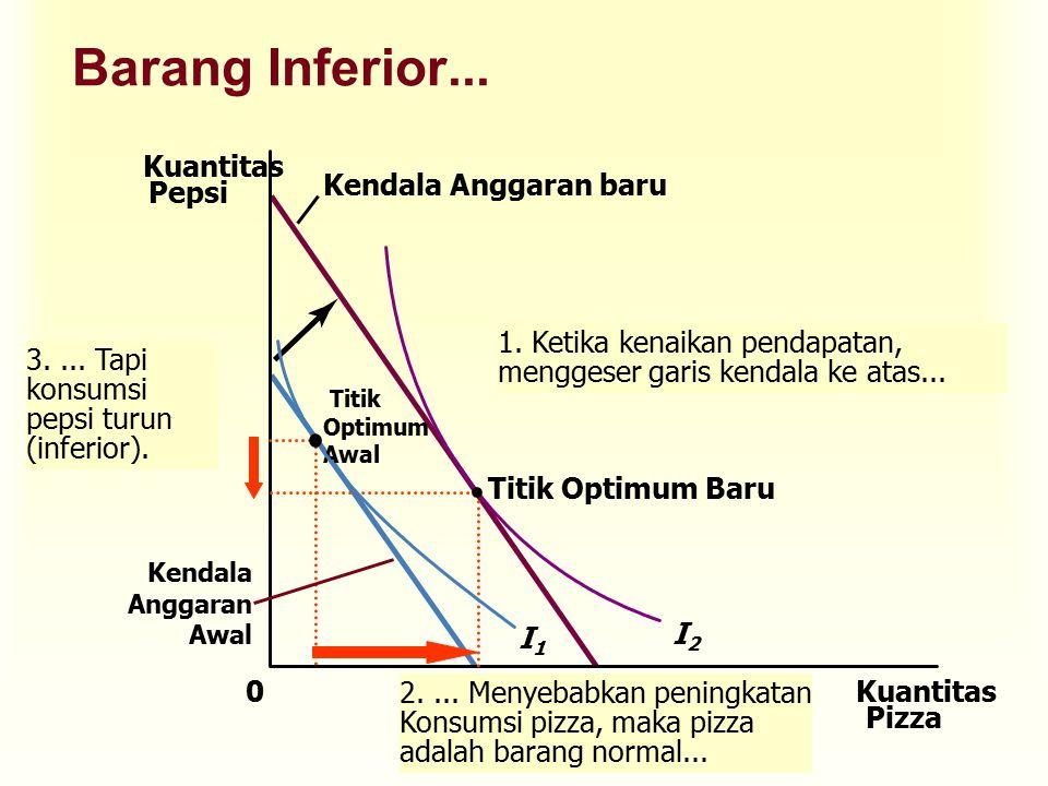 Kendala Anggaran baru 1.Ketika kenaikan pendapatan, menggeser garis kendala ke atas...
