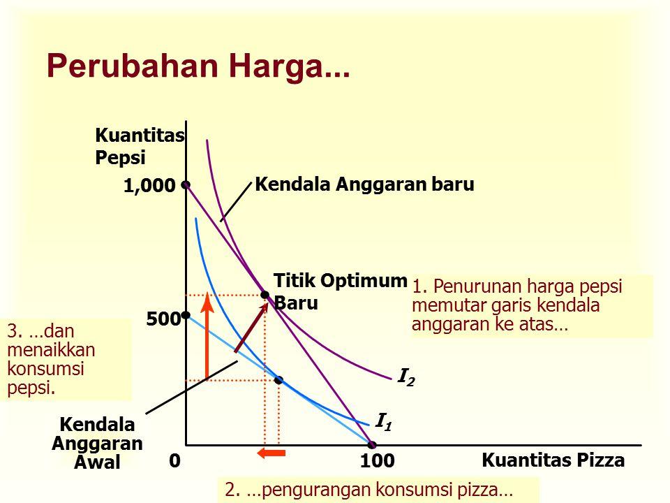 Efek pendapatan dan Substitusi u Perubahan harga mempunyai 2 pengaruh terhadap konsumsi.