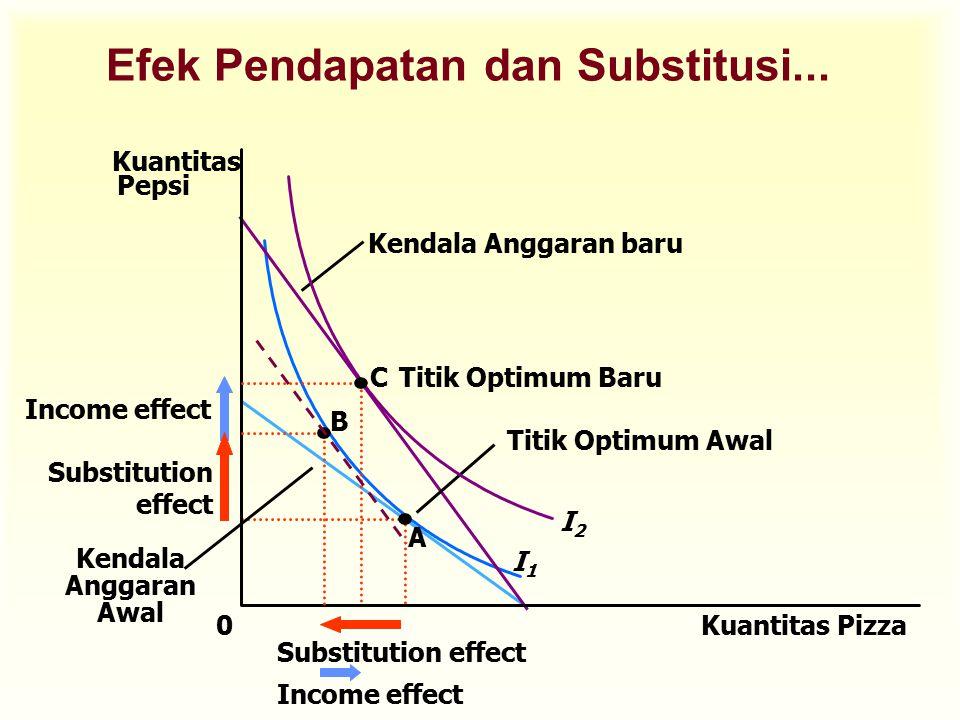 Efek Pendapatan dan Substitusi... Kuantitas Pizza Kuantitas Pepsi 0 A Titik Optimum Awal I1I1 Kendala Anggaran baru Kendala Anggaran Awal I2I2 CTitik