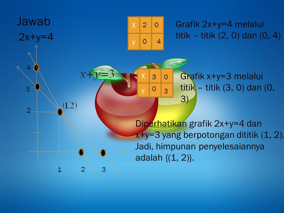 Jawab 2x+y=4 2 3 4 1 2 3 X y 2 0 0 4 X y 0 03 3 Grafik 2x+y=4 melalui titik – titik (2, 0) dan (0, 4) Grafik x+y=3 melalui titik – titik (3, 0) dan (0, 3) Diperhatikan grafik 2x+y=4 dan x+y=3 yang berpotongan dititik (1, 2).