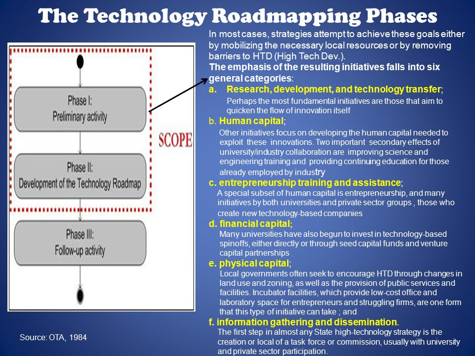 The Technology Roadmapping Phases In most cases, strategies attempt to achieve these goals either by mobilizing the necessary local resources or by removing barriers to HTD (High Tech Dev.).