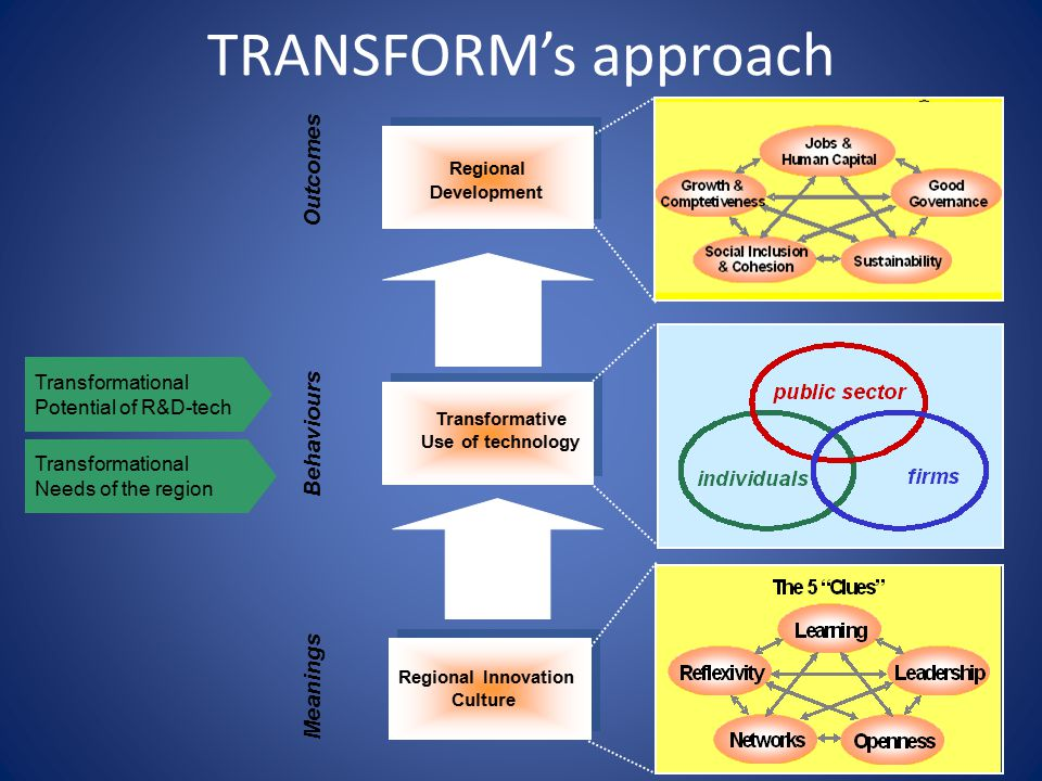 24 TRANSFORM's approach Regional Development Transformative Use Regional Innovation Culture Regional Development Transformative Use Regional Development Regional Innovation Culture Meanings Behaviours Outcomes Transformative Use of technology Transformational Potential of R&D-tech Transformational Needs of the region